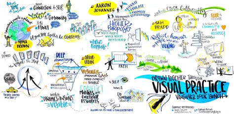 visual facilitation tips