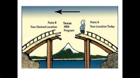 Is Mba For Me by 10 Best Why The Mba Is For Me Images On