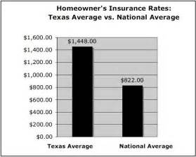 insurance rates images