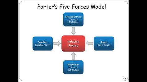 Modele Porter