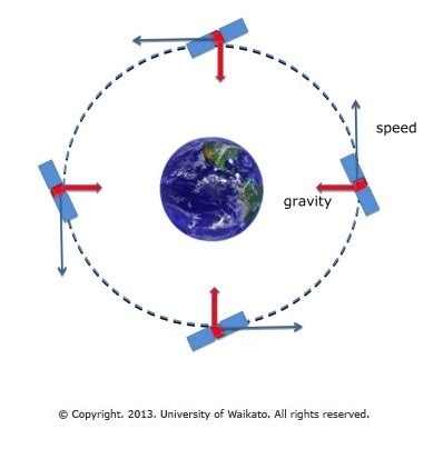 satellite speed and force directions — science learning hub