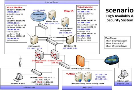 network infrastructure layout juniper network design management
