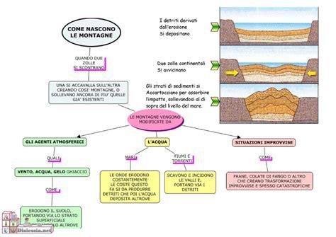 formazione pearltrees come si formano le montagne pearltrees