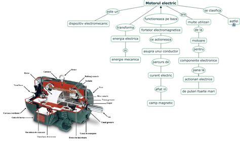 motorul electric motoare electrice ce este un motor electric