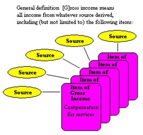 irs code section 61 gross income 26 usc 61