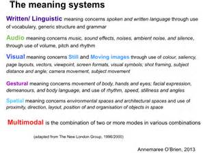 spatial layout meaning modes and meaning systems creating multimodal texts