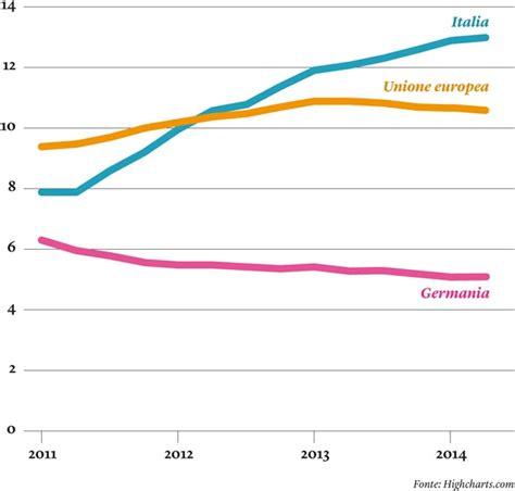 circolare 272 d italia la disoccupazione in italia e germania in un grafico