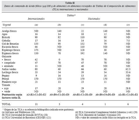 calidad de los datos del contenido en acido folico en vegetales recogidos en varias tablas de