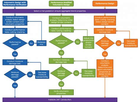cal poly electrical engineering flowchart cal poly mechanical engineering flowchart create a flowchart