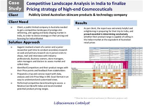 Aagami Case Study Competitive Landscape Analysis In Competitive Landscape Analysis