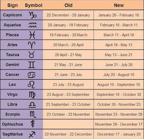 new year birth date go get this new zodiac signs