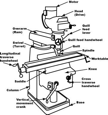 milling machine parts diagram mill student project center new mexico state