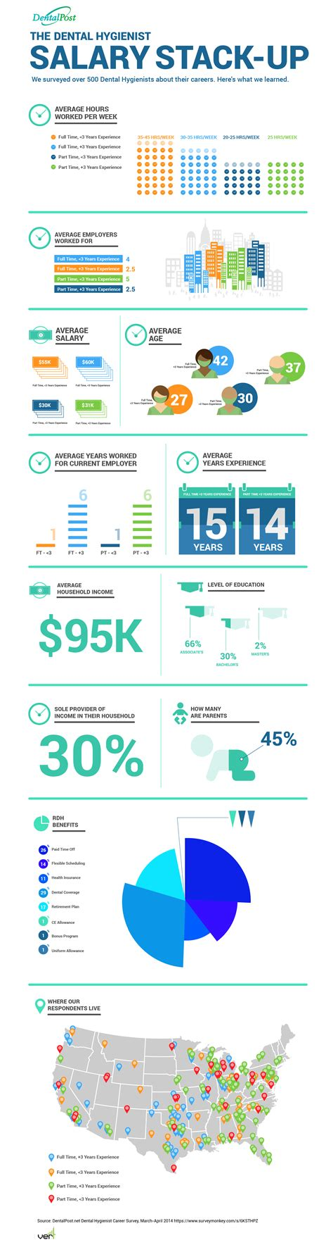 how does your dental hygienist salary stack up dentalpost