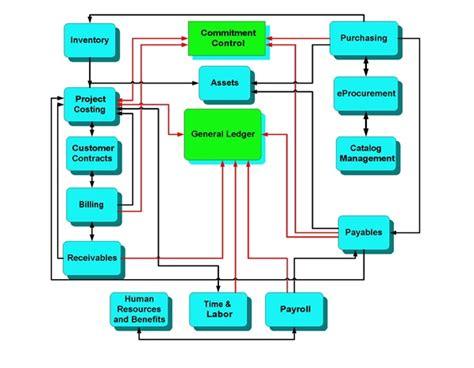 general ledger templates excel word  microsoft