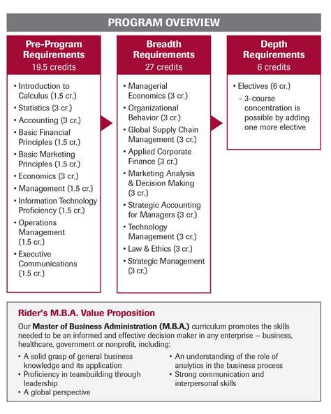 Mba Administration Degree by Mba Program Details Rider