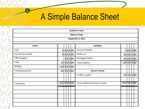 simple balance sheet the balance sheet ppt
