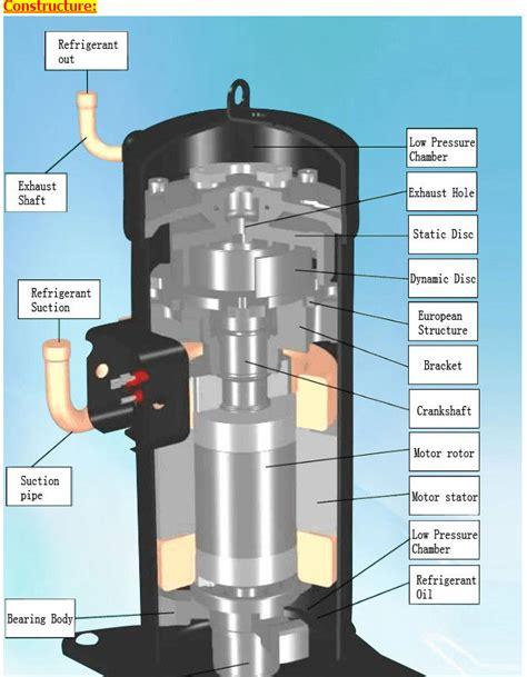 daikin hermetic scroll compressor jtbhbyl vhz p