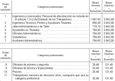 base cotizacion funcionarios 2016 gatos sindicales bases m 225 ximas y m 237 nimas de cotizaci 243 n 2016