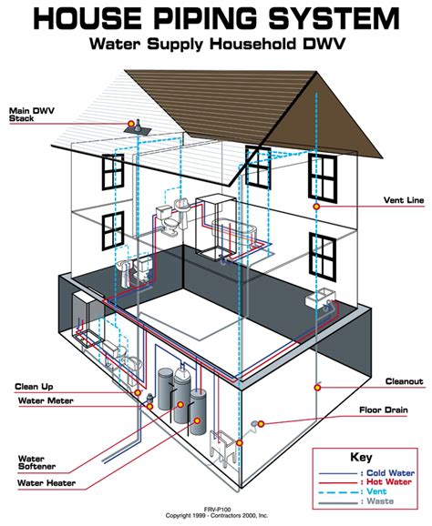 house diagrams drain sewer cleaning repair charlotte nc concord