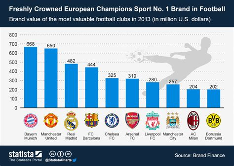 infographic the world s 100 most valuable brands in 2018 chart freshly crowned european chions sport no 1 brand in football statista