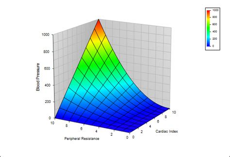3d graphing software for engineering science and math