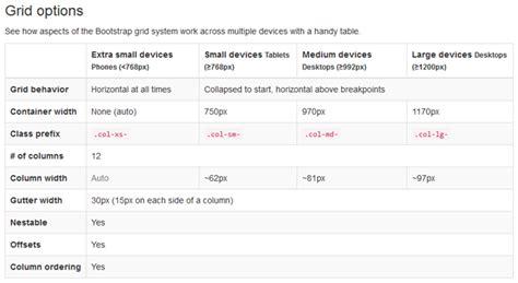 membuat web menggunakan bootstrap membuat desain adaptive menggunakan sistem grid bootstrap 3