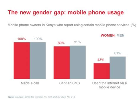 mobile phone access closing the gender gap in mobile phone access and use