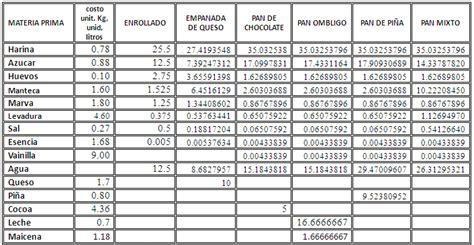 clase 4 presupuesto de materia prima compras e presupuesto de panader 237 a el l 237 der p 225 gina 2 monografias com
