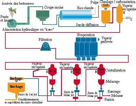 diagramme de fabrication du sucre blanc ii les caract 233 ristiques du sucre