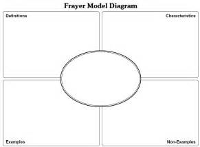 frayer model templates frayer model for vocabulary mr nestyn 250 241 ez