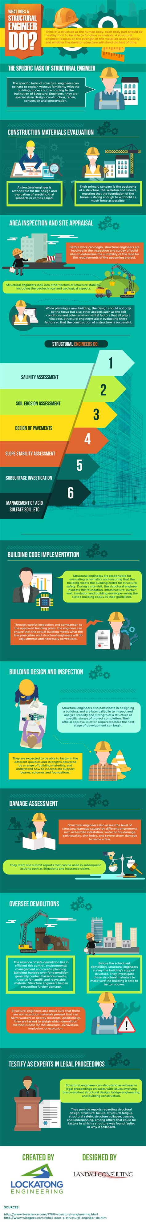 design engineer what do they do what does a structural engineer do infographic