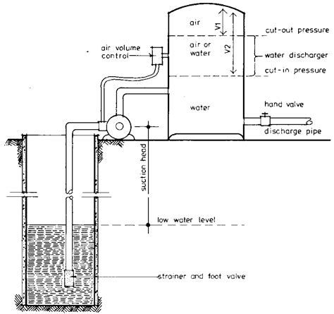 design guidelines for rural residential water systems cr4 thread hydropneumatic and booster pump