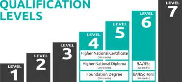types of qualifications shrewsbury college