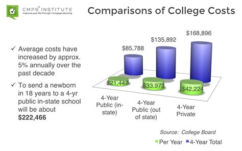 how much does a cost per year how much does college cost these days