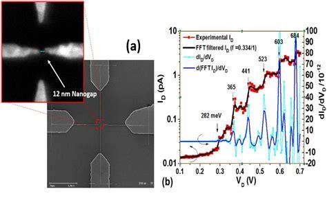 electron transistor graphene cmos integrable room temperature operational single electron transistors nanotechweb org