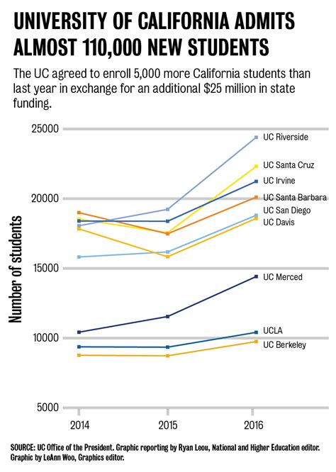 Ucla School Mba Acceptance Rate by Ucla Sees Increase In Admissions Rate To 18 Percent For