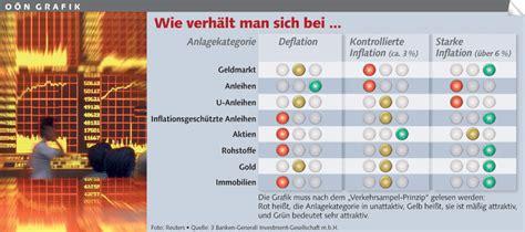 Ab Wann Ist Eigentümer Einer Immobilie by Was Ist Eine Hyperinflation Goldsparplan Vergleich