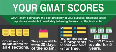 Gmat Scores For Mba Programs In India by Gmat Score What Is The Meaning Of Gmat Score