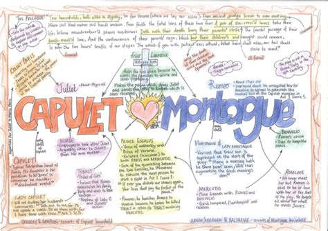 mind map of the themes in romeo and juliet romeo and juliet character mindmap by sarelibar teaching