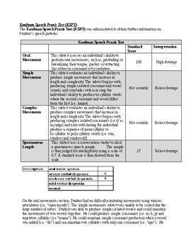 speech therapy kaufman speech praxis test evaluation
