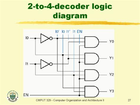 logic diagram of decoder 2 to 4 decoder logic diagram