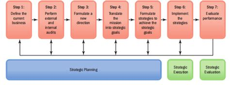 Management Strategic 5 In 1 8 its all about management human resource management