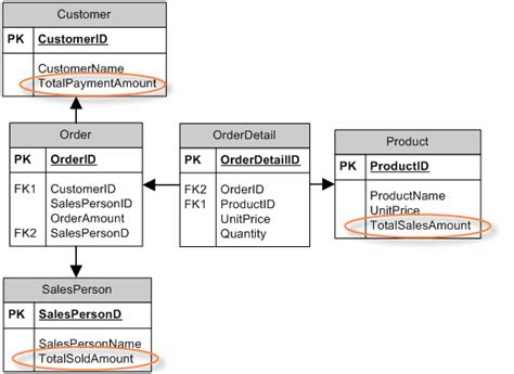 pattern design database optimizing performance with denormalization observer