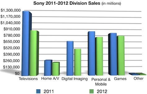 Sony's 2011 2012 Sales Chart