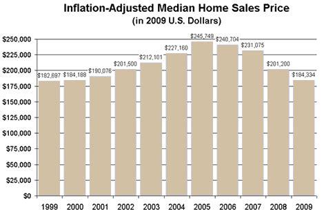 electronicappraiser estimated median home sales