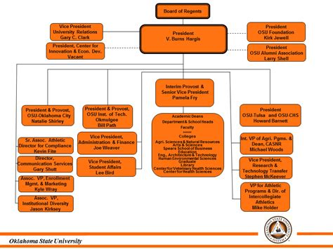 Government For Mba Operations by Oklahoma State Organization Chart Oklahoma