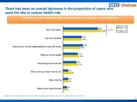 Nhs Complaints May 2013 by May 2013 Nhs Choices Site User Satisfaction Survey