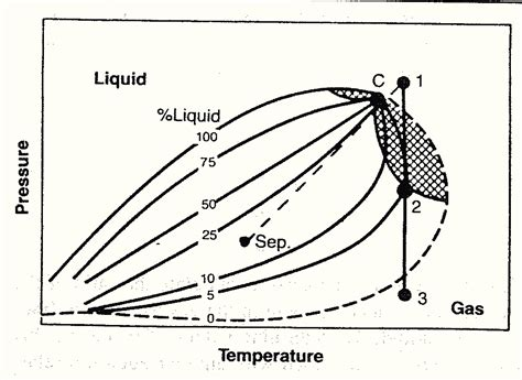 phase diagram definition types of gas reservoirs