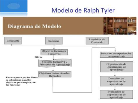 El Modelo Curricular De Ralph Educ 621 Enfoque Tec No Tecnico