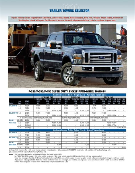 Ford Towing Guide by Raleigh Ford Dealer S 2010 Ford Superduty Truck Towing